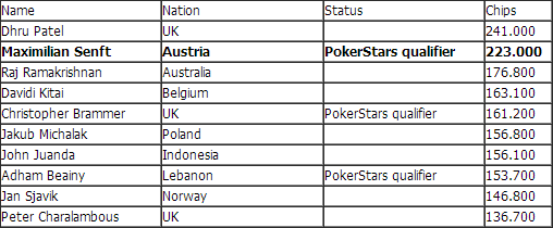 top10 day2 ept london